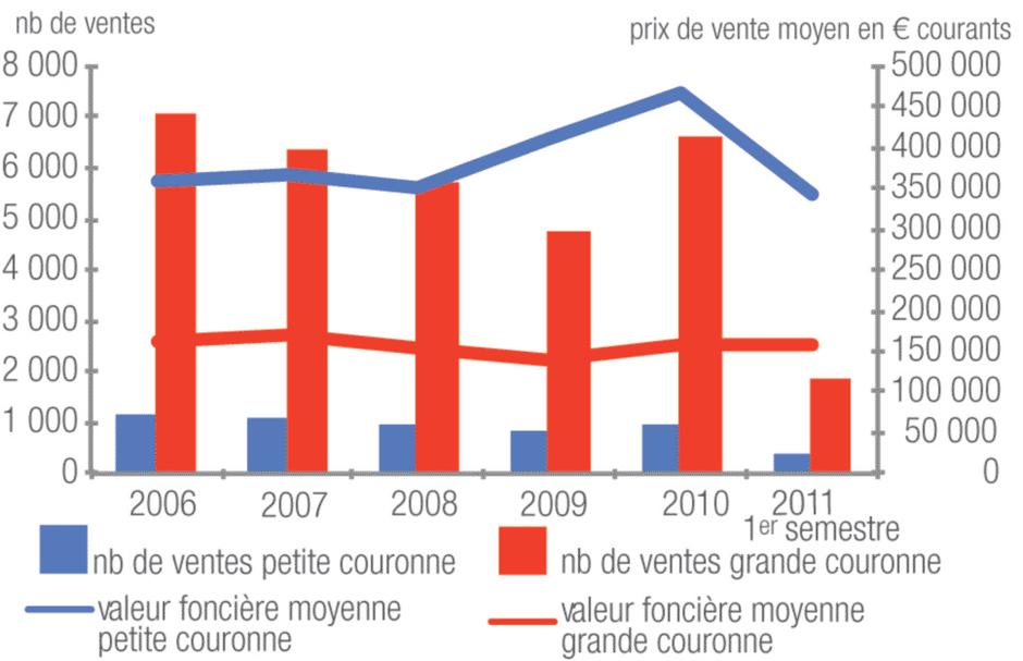 Ile-de-France : les prix des terrains à bâtir à leur plus bas niveau depuis 2007