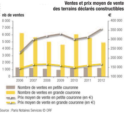 """Ile-de-France : l'ORF juge la conjoncture du foncier """"préoccupante"""""""