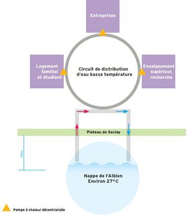 Paris-Saclay : Idex constructeur-exploitant du réseau de chaleur à géothermie profonde