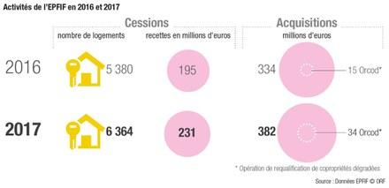 Ile-de-France : l'ORF met en évidence des tensions sur les prix des terrains constructibles