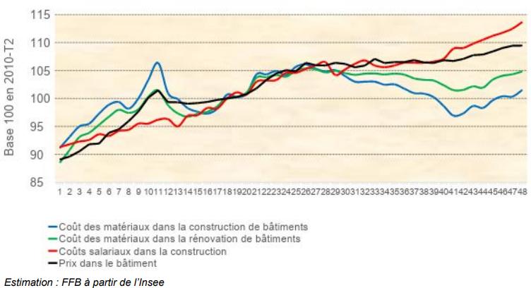 Bâtiment : hausse des coûts de la main d'oeuvre et des matériaux