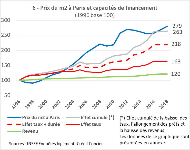 Ile-de-France : les moteurs de 20 ans de hausse des prix des logements