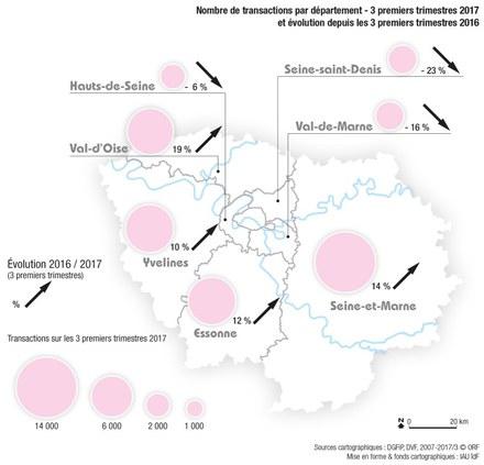 Ile-de-France : la Grande Couronne tire les marchés fonciers