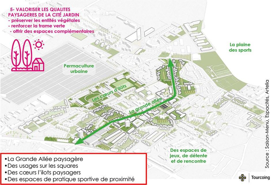 Quartier NPNRU de La Bourgogne à Tourcoing_Cité Jardin